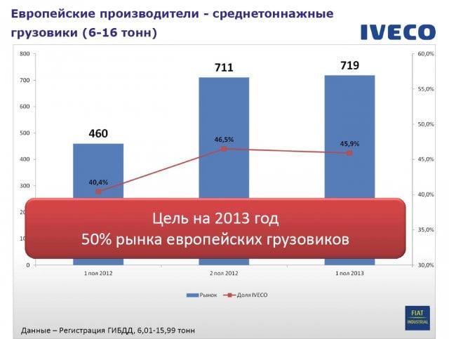 Компания Iveco объявила о перспективах своего развития в России