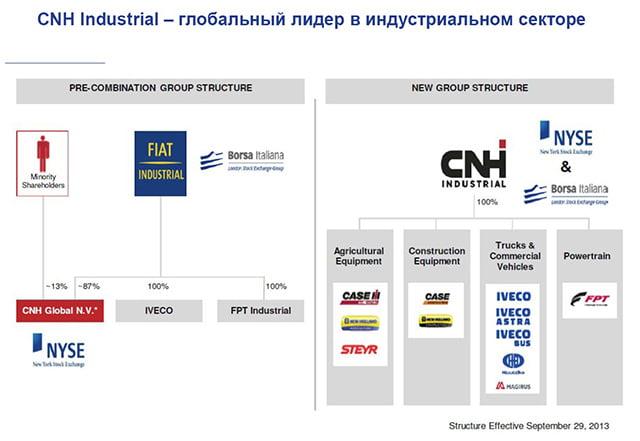 Компания CNH Industrial